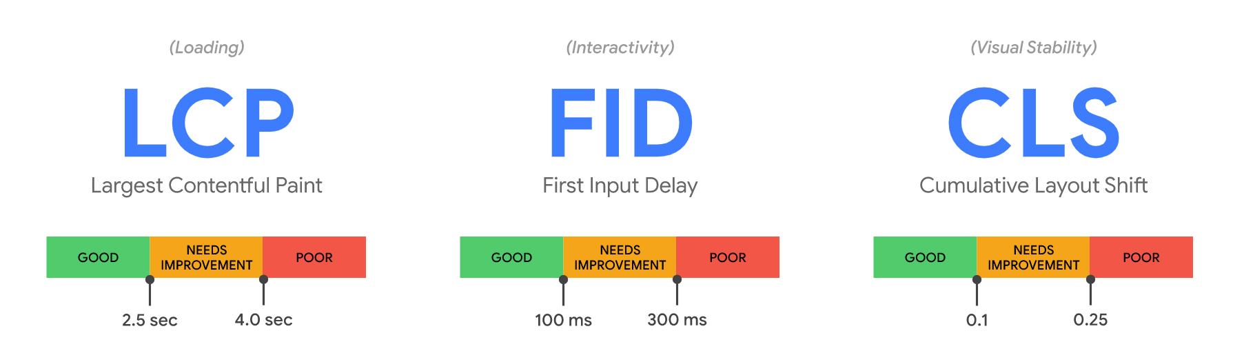 Core Web Vitals - LCP FID CLS